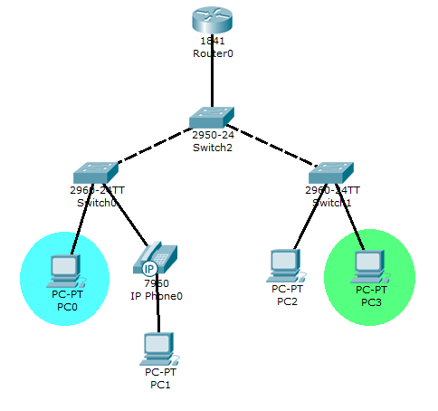 vlan switch router