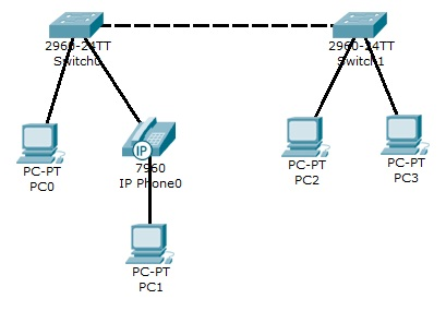 how to change vlan using putty