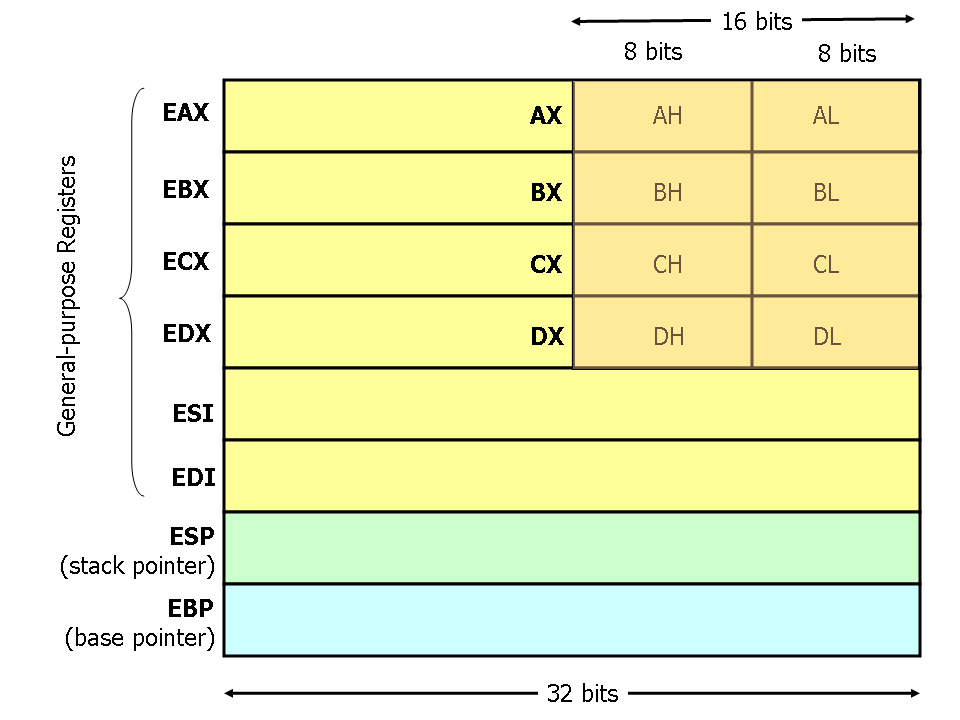 registers-diagram