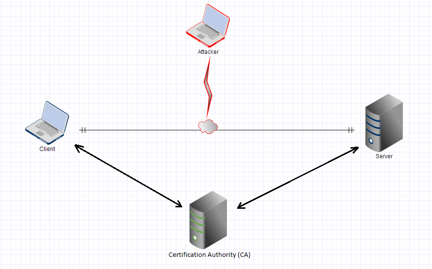 SSL-Certificates-Diagram
